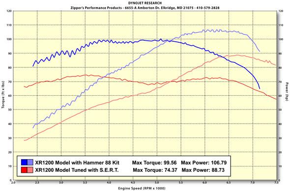 résultat kit moteur sportster Zipper's pour XR1200