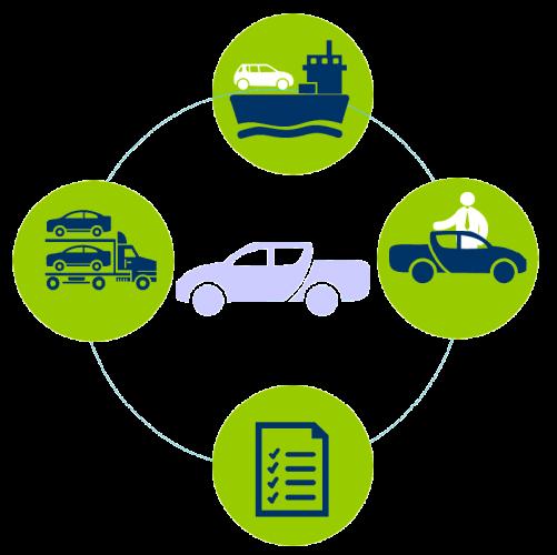 importation véhicule