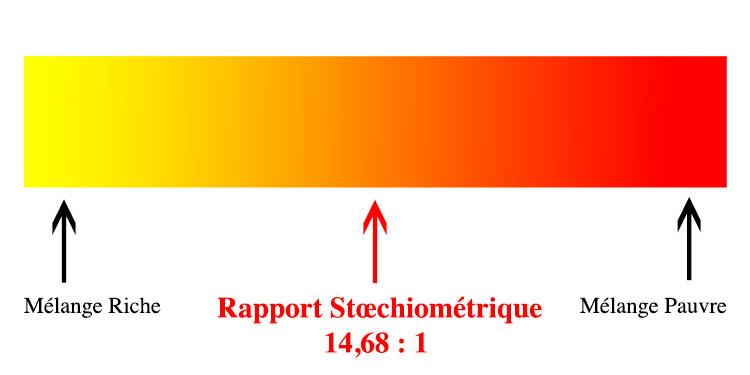 rapport air essence stœchiométrie ou parfait