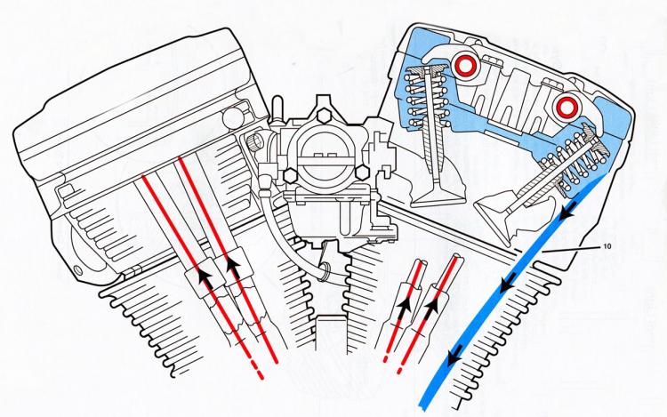 lubrification moteur Harley Evolution